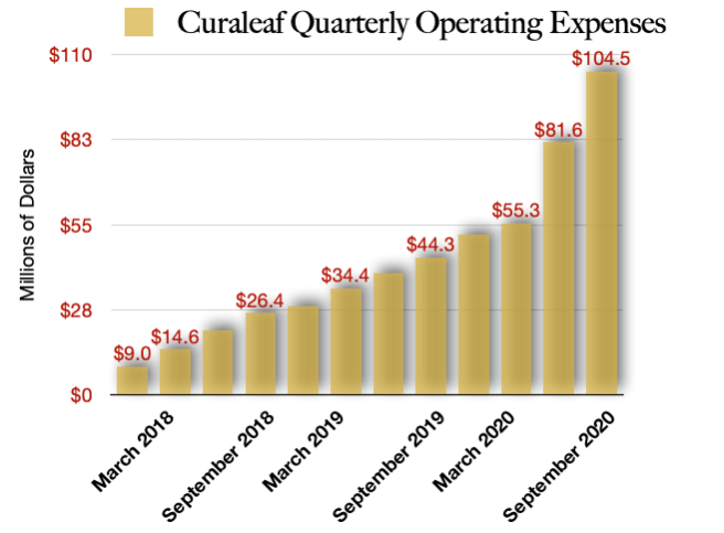 Curaleaf Operating Costs
