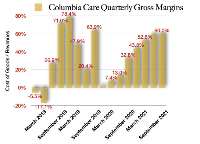 Columbia Care Future Gross Margins