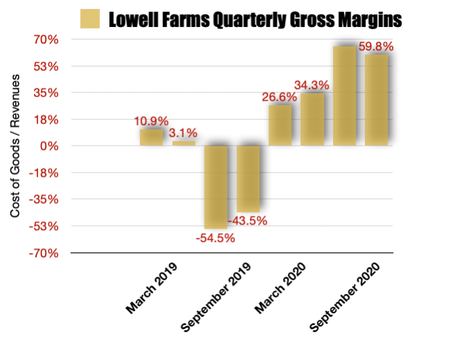 Lowell Farms Gross Margins