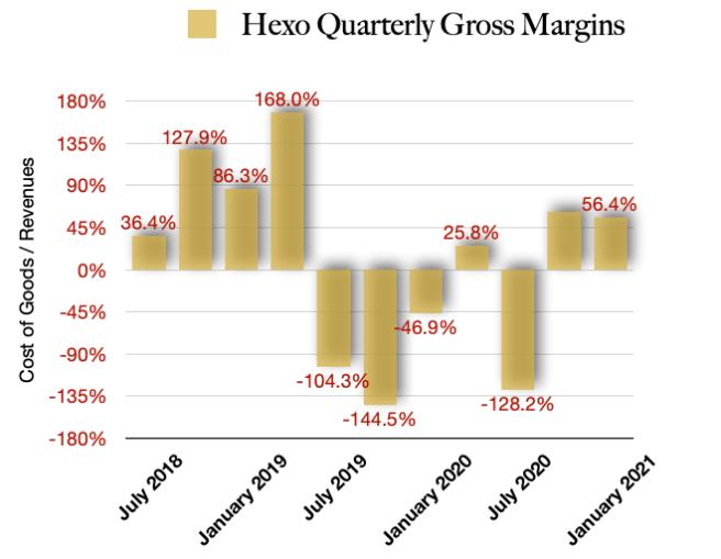 Hexo Gross margins