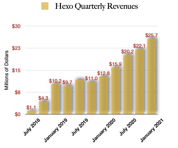 Hexo Quarterly Revenues