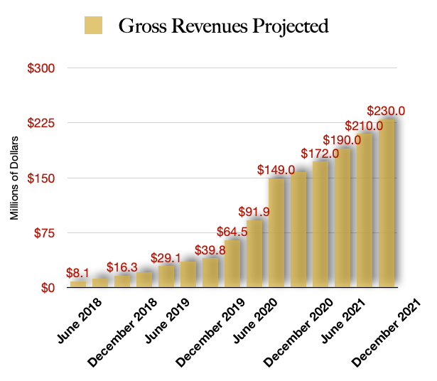 Cresco Labs Projected Revenue is key to cannabis investing