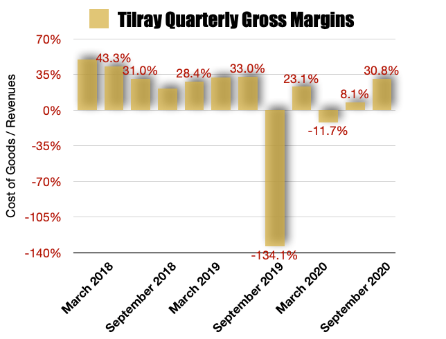 Tilray Gross Margins
