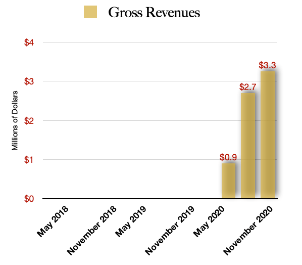 MYM Nutraceuticals $MYMMF Gross Revenues