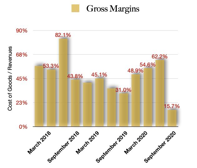 Harvest Health & Recreation Gross Margins