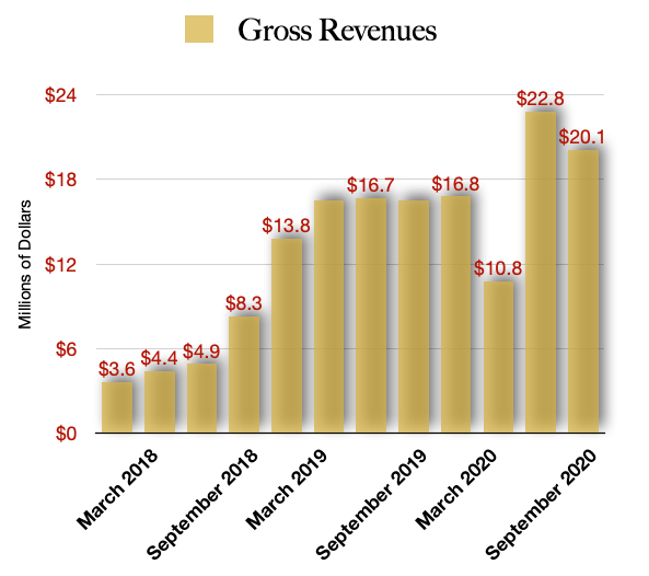 Planet 13 Holdings Revenue