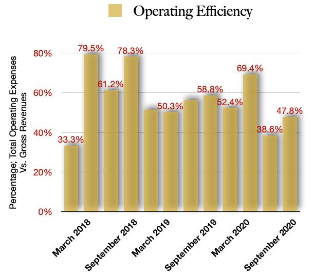 Planet 13 Holdings Operating Efficiencies