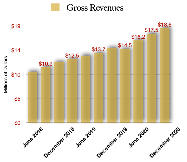 Gross Revenues