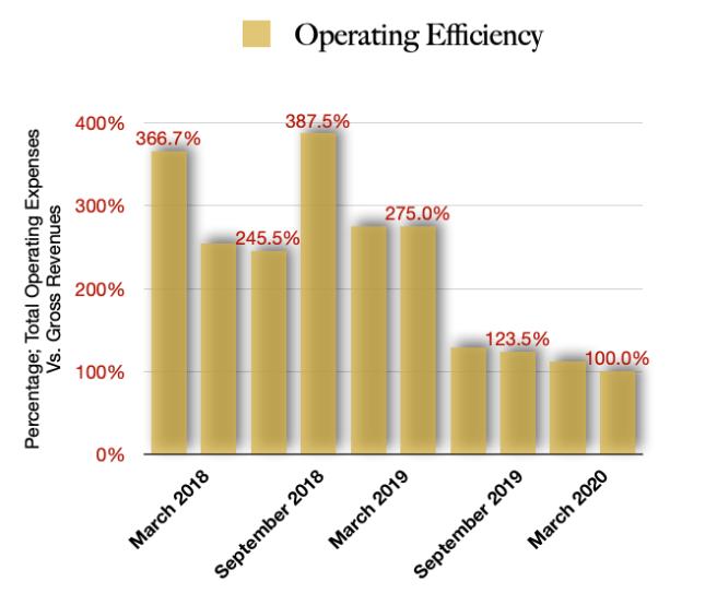 Operating Efficincies