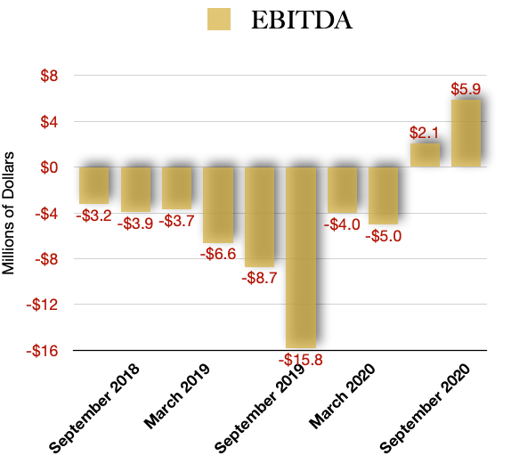 EBITDA Profits