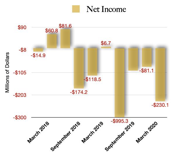 Net Earnings