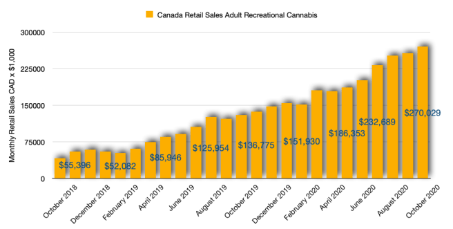 Canadian Retail Sales of Cannabis