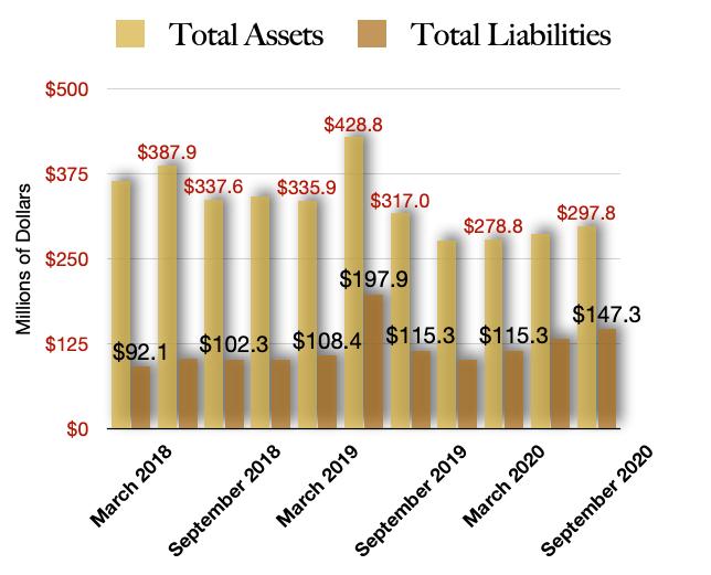 Total Assets & Liabilities