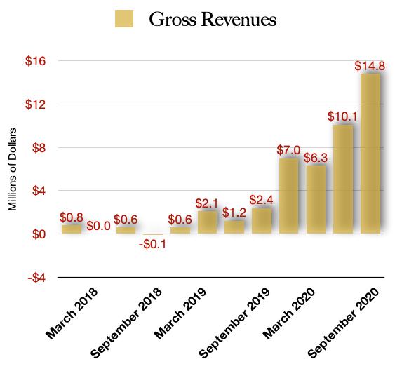 Auxly Revenue