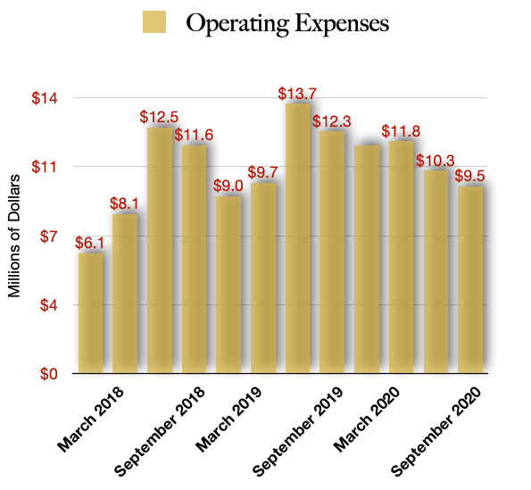 Total Operating Costs