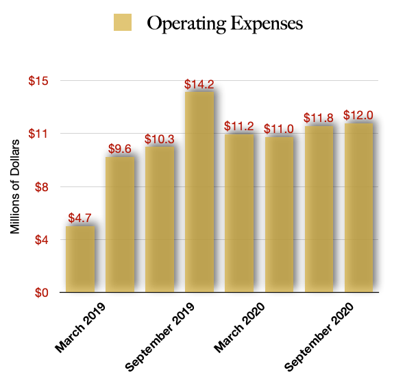 Jushi Holdings Total Operating Costs