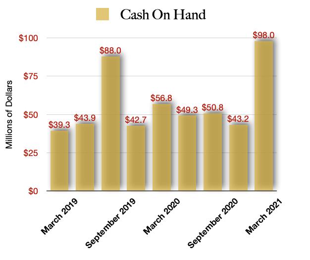 Jushi Holdings Cash On Hand