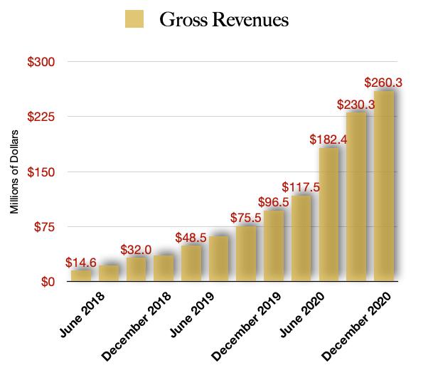 Curaleaf Revenue