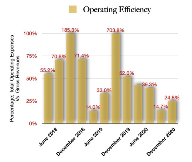 MariMed Operating Efficiency