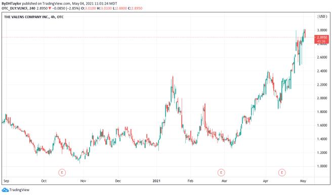The Valens Company Stock