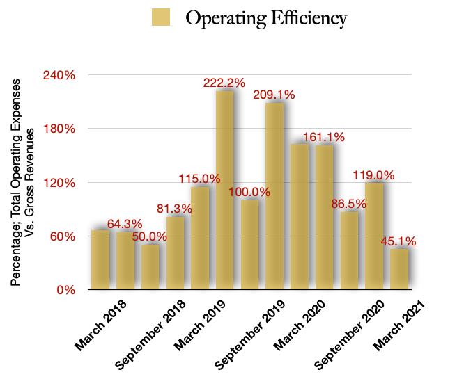 Schwazze Operating Efficiencies