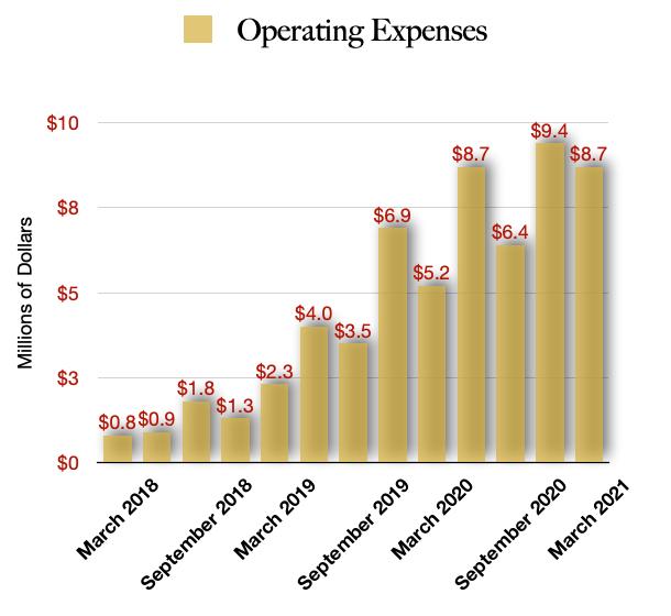 Schwazze Operating Costs
