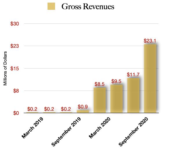 Hollister Biosciences Revenue