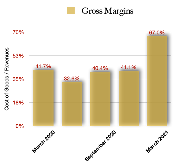 How to invest in Marijuana Stocks: Decibel Cannabis Gross Margins