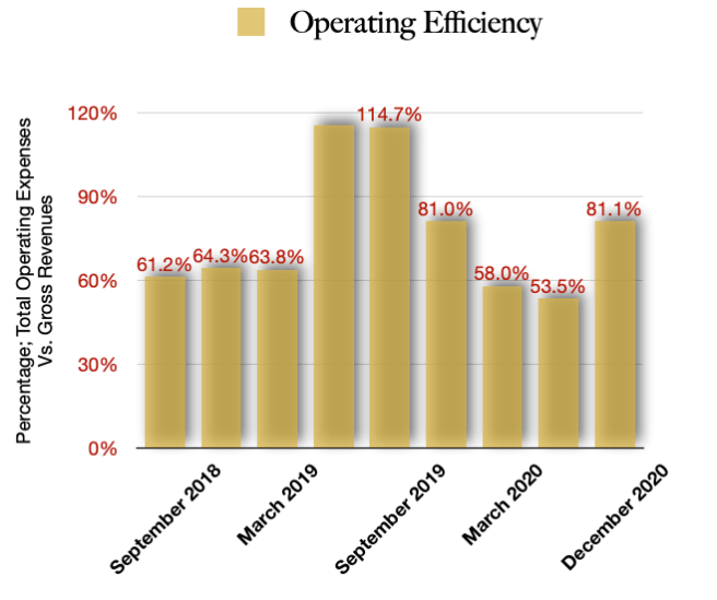 GDNSF stock Operating Efficiencies