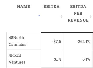 EBTIDA & EBITDA Per Revenue