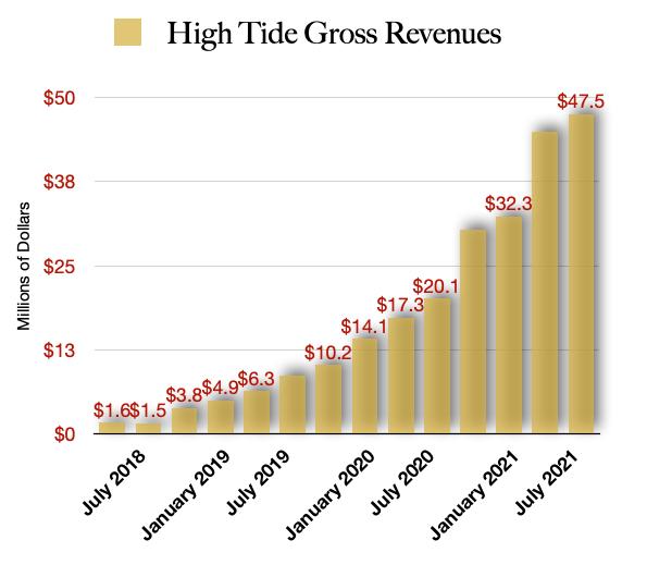 High Tide HITI stock Future revenue guidance