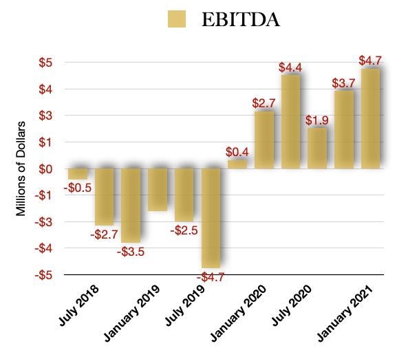 High Tide HITI stock EBITDA profit