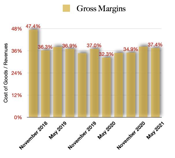 Fire & Flower FFLWF Stock Gross Margins Best Marijuana Stock