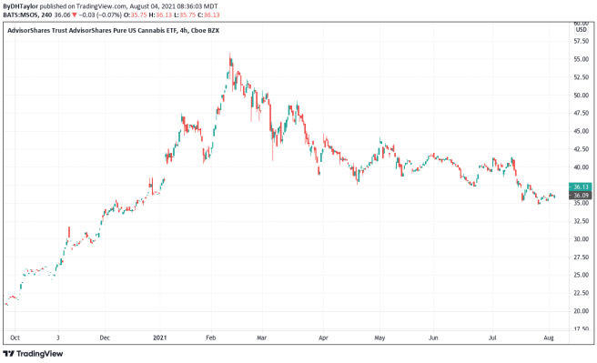 MSOS Daily Chart Marijuana Stocks for cannabis investing
