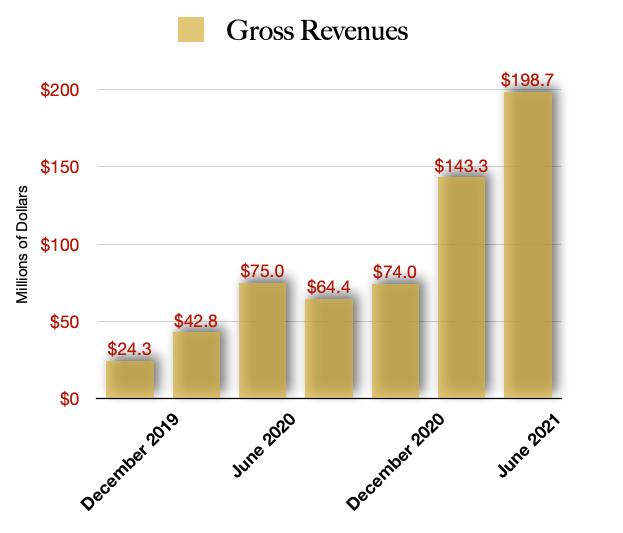 Verano Holdings Revenue