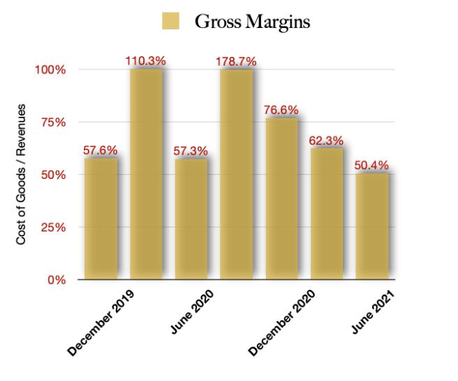 Verano Holdings Gross Margins