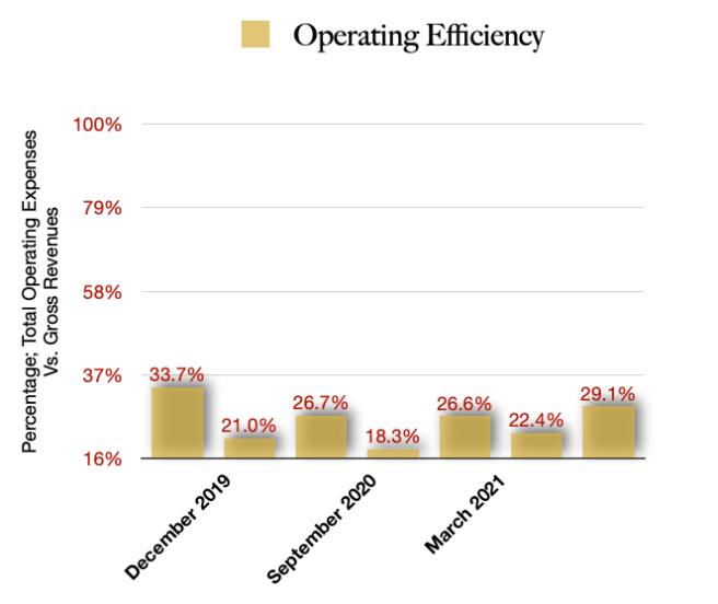 Verano Holdings Operating Efficiencies