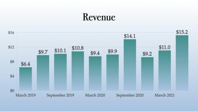 Lowell Farms Revenue