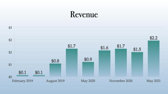 Avant Brands Revenue