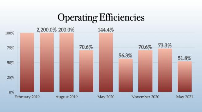 Avant Brands Operating Efficiencies