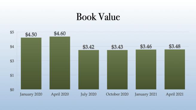 Hexo Book Value