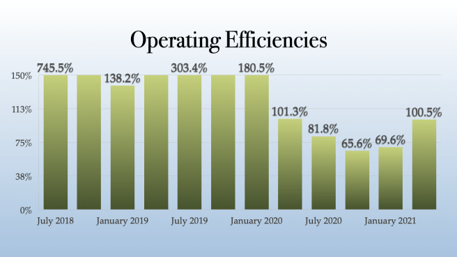 Hexo Operating Efficiencies