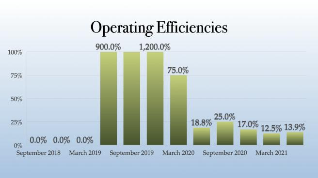 Next Green Wave Operating Efficiencies