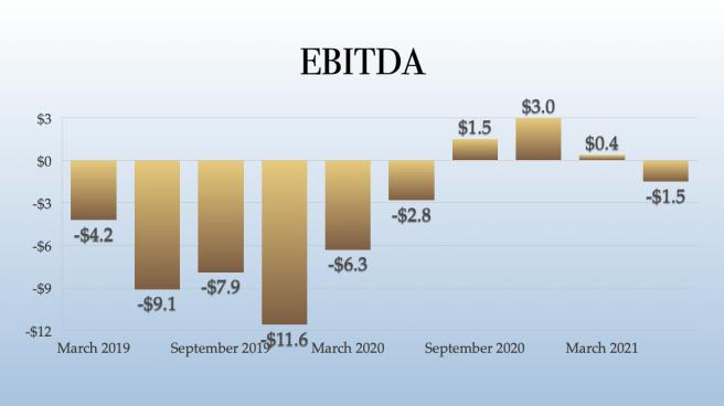 Jushi Holdings EBTIDA