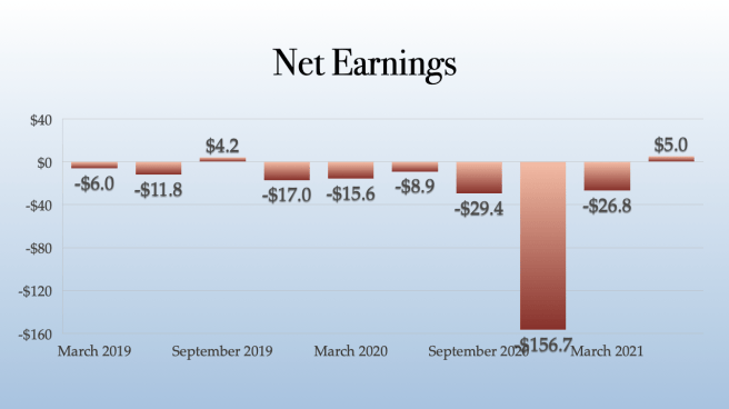 Jushi Holdings Net Income
