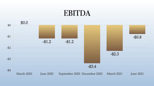 Plus Products EBITDA