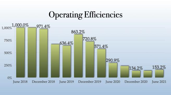 Green Organic Dutchman Operating Efficiencies