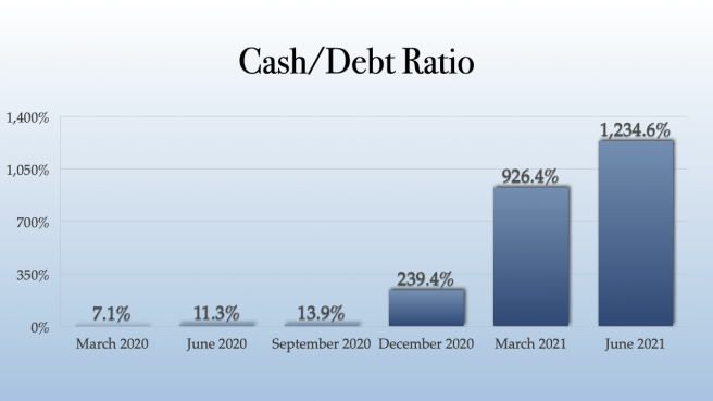 Sundial Growers Cash:Debt Ratio