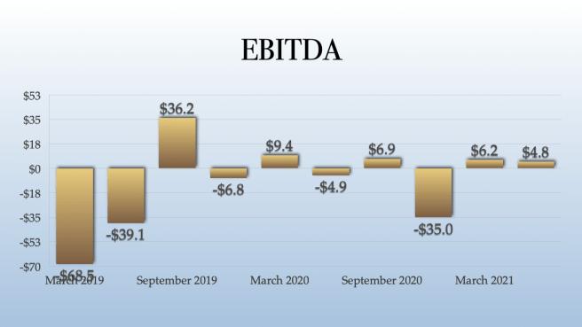 TILT Holdings EBITDA