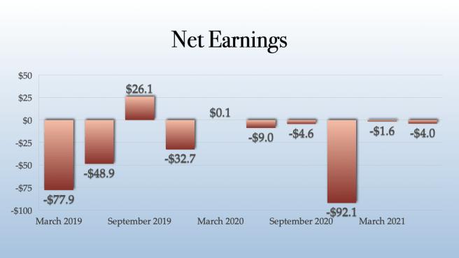 TILT Holdings Net Earnings